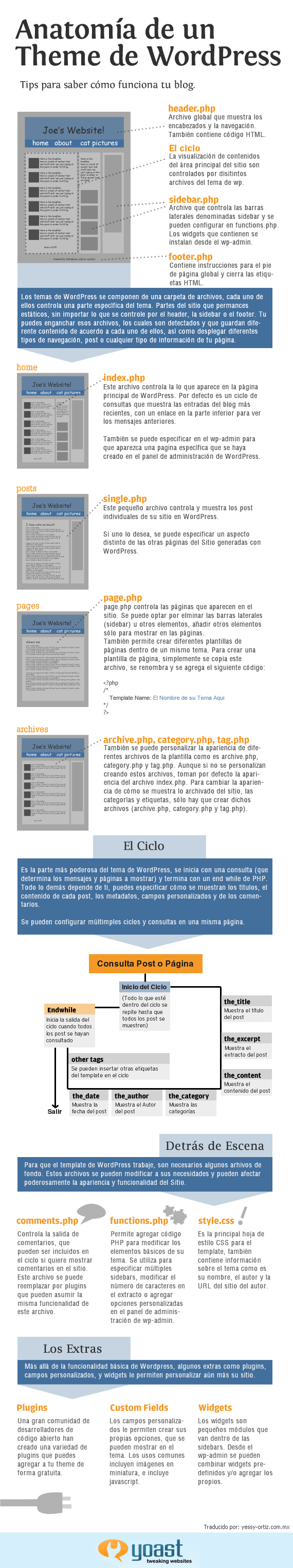 estructura de un theme de wordpress